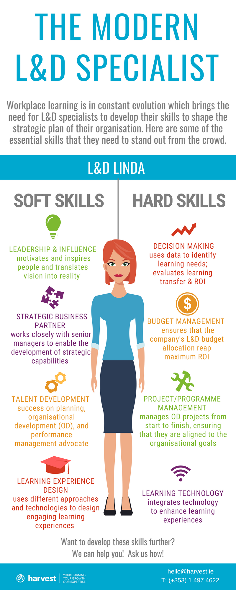 L&D specialist Infographic